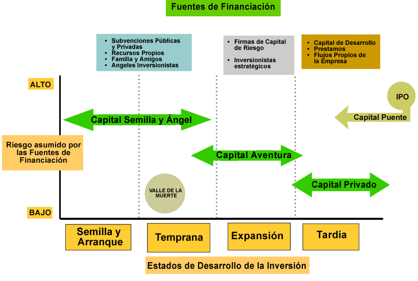 Fuentes de financiacion2